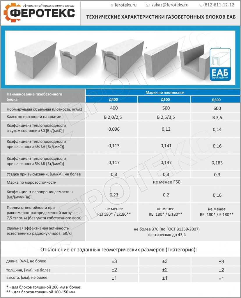 газобетонные ячеистые блоки характеристики