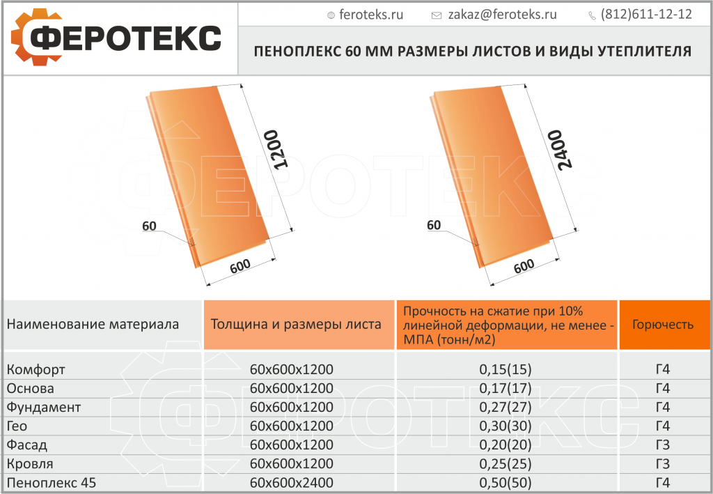 утеплитель для стен пеноплекс размеры