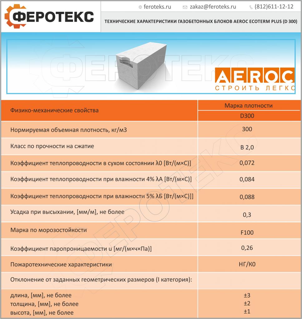 блоки газосиликатные параметры