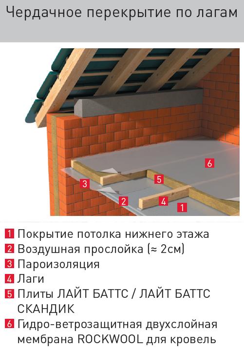 Оквэд ремонт крыши здания
